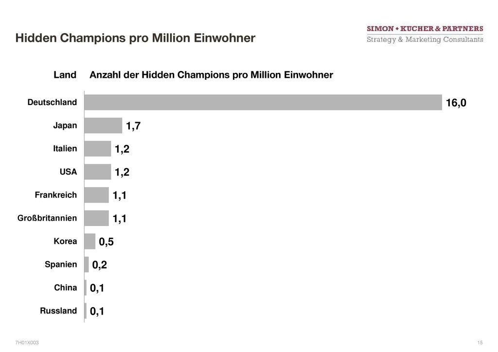 Hidden Champions pro Million Einwohner