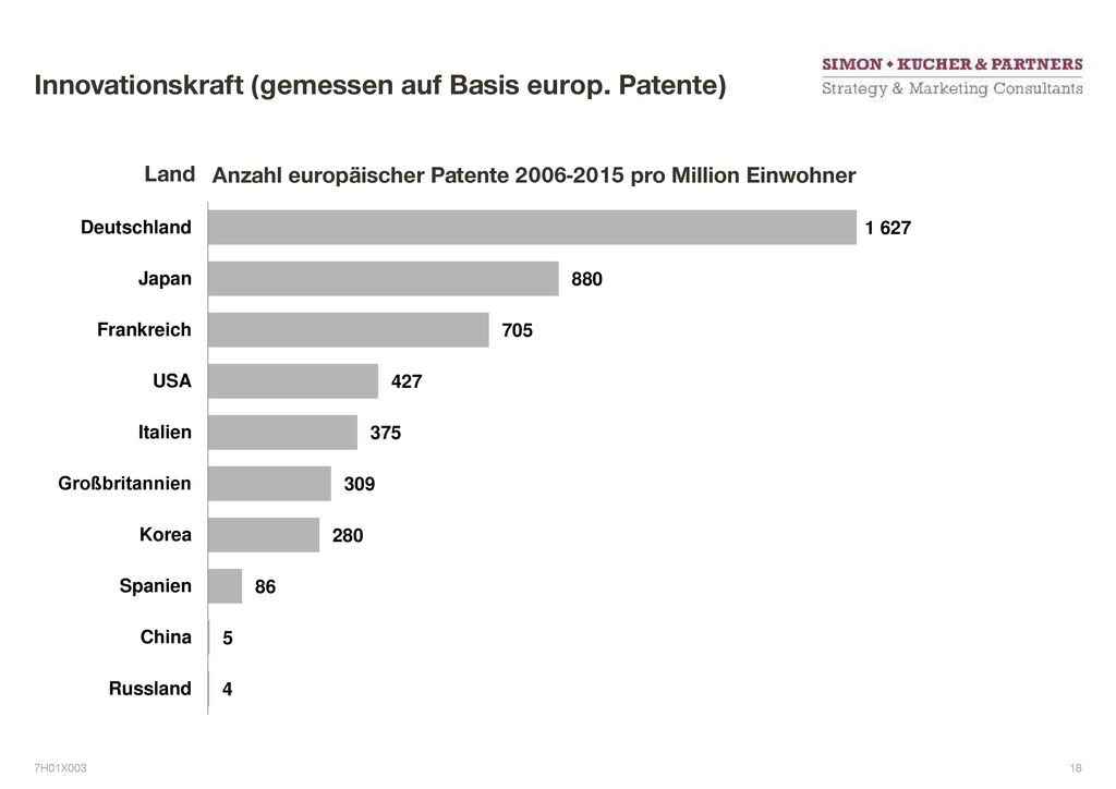 Innovationskraft (gemessen auf Basis europ. Patente)