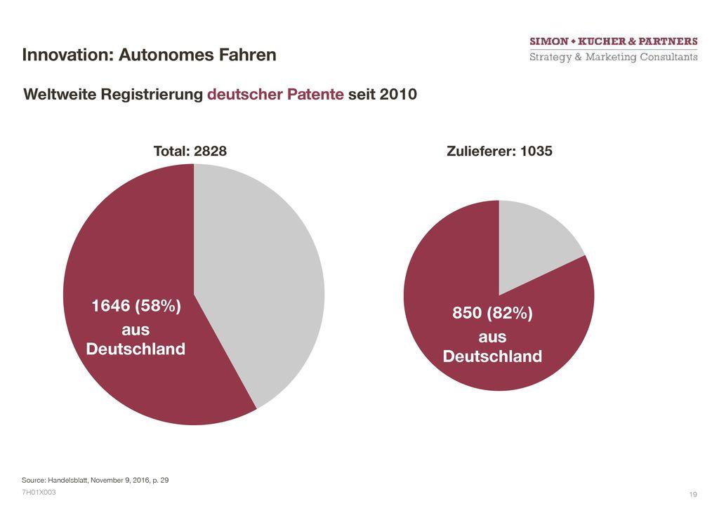 Innovation: Autonomes Fahren
