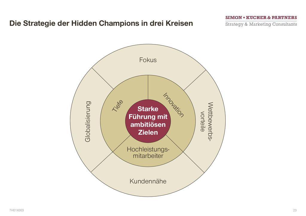 Die Strategie der Hidden Champions in drei Kreisen