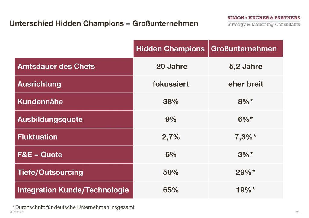 Unterschied Hidden Champions – Großunternehmen
