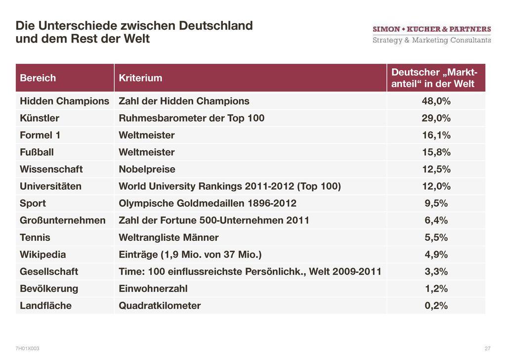 hidden champions deutschland