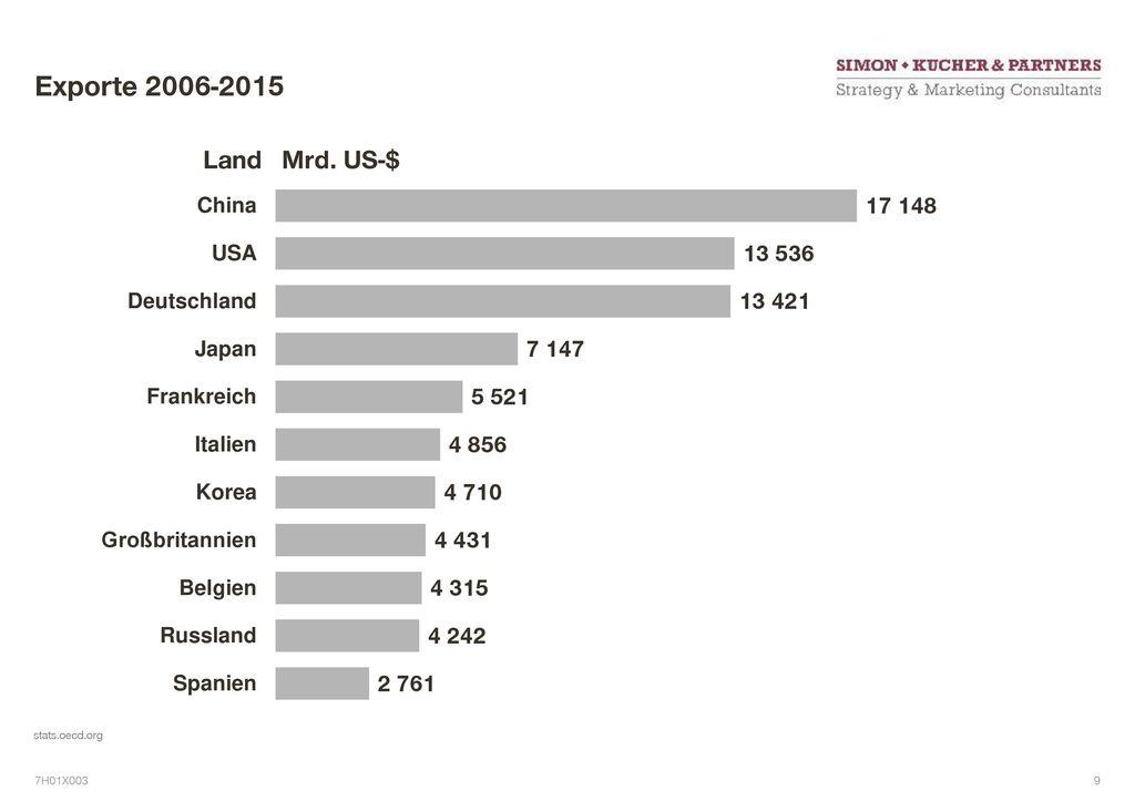 Exporte 2006-2015 Land Mrd. US-$ 7 stats.oecd.org 7H01X003