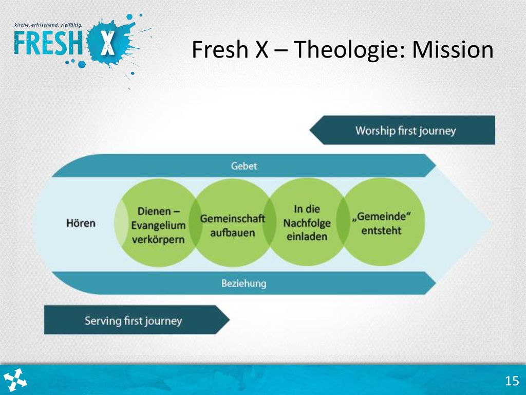 Fresh X – Theologie: Mission