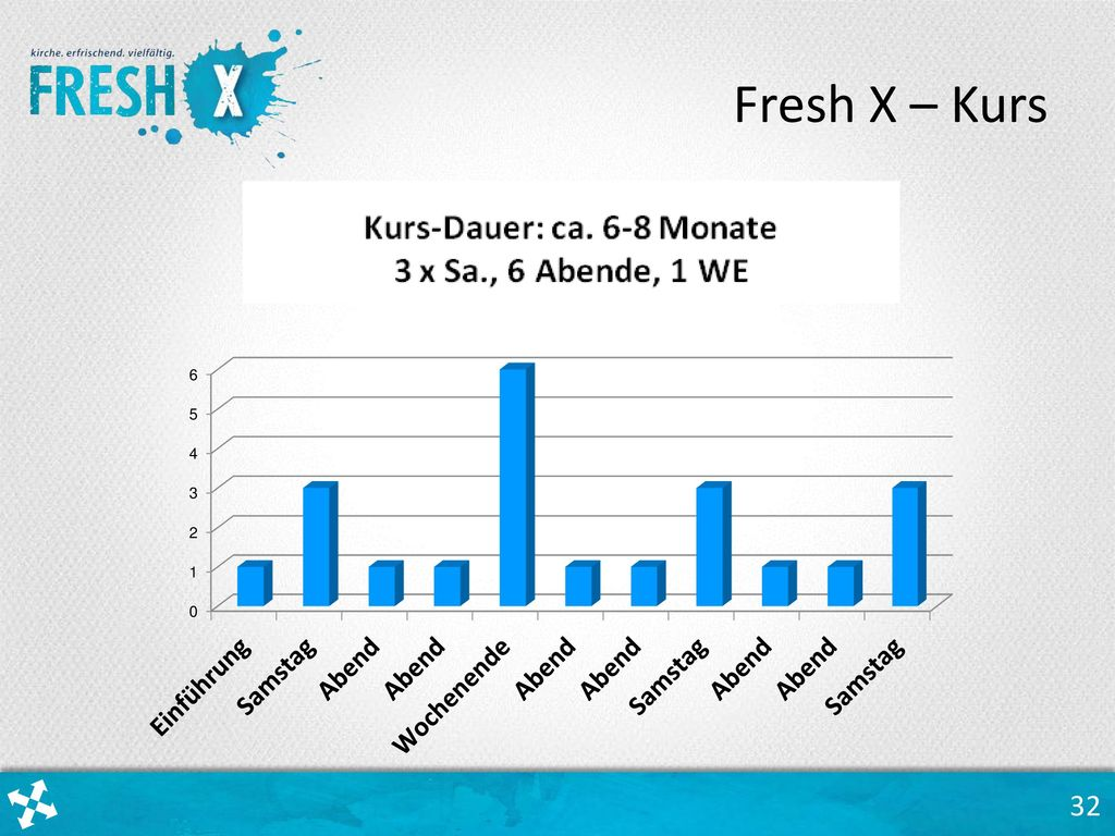 Fresh X – Kurs Aus rund 30 Einheiten werden 20 ausgewählt und in der Regel auf Abende, Samstage und ein Wochenende aufgeteilt.