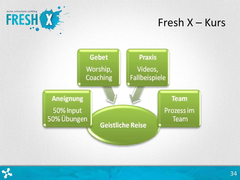 Fresh X – Kurs Café-Stil