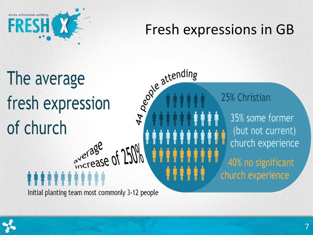 Fresh expressions in GB
