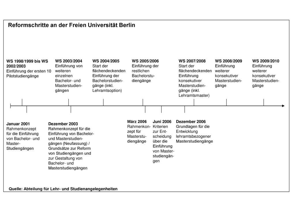 Reformschritte an der Freien Universität Berlin