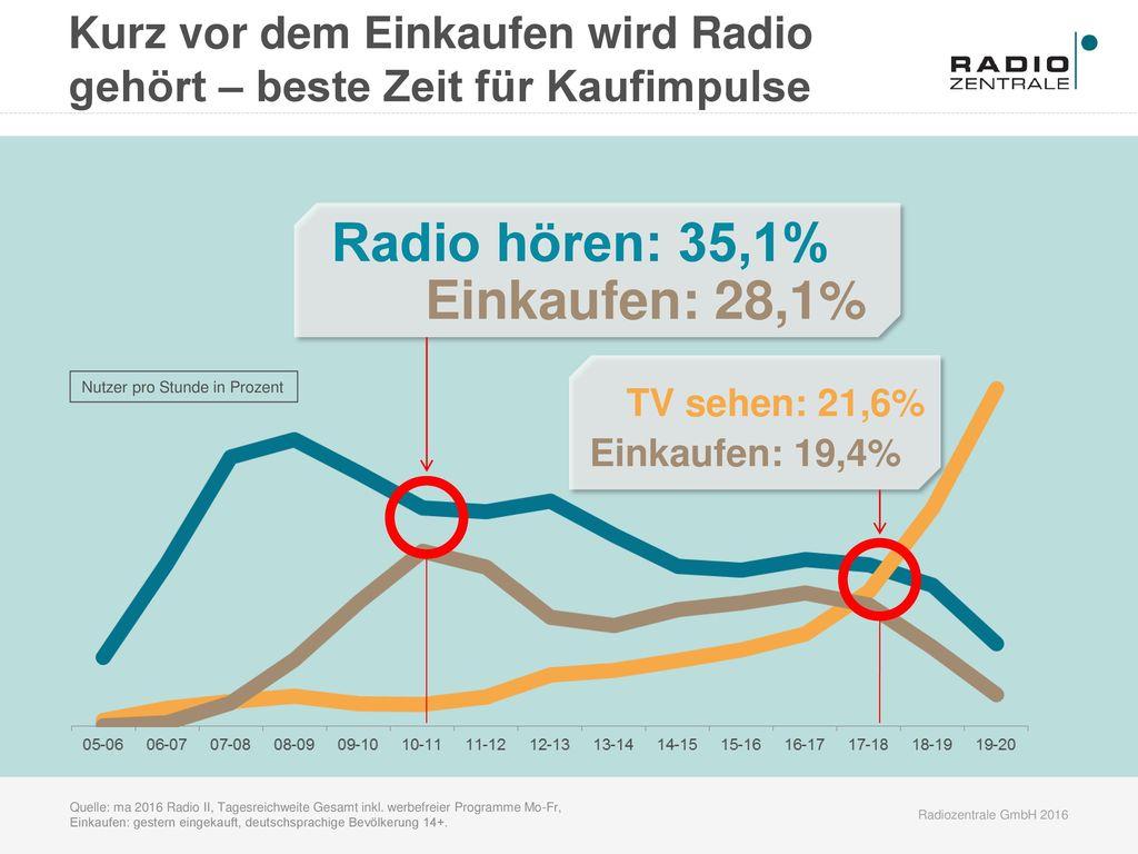 Radio hören: 35,1% Einkaufen: 28,1% Kurz vor dem Einkaufen wird Radio