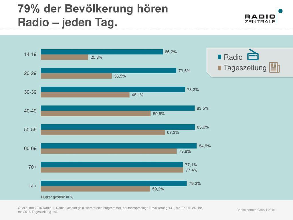79% der Bevölkerung hören Radio – jeden Tag.