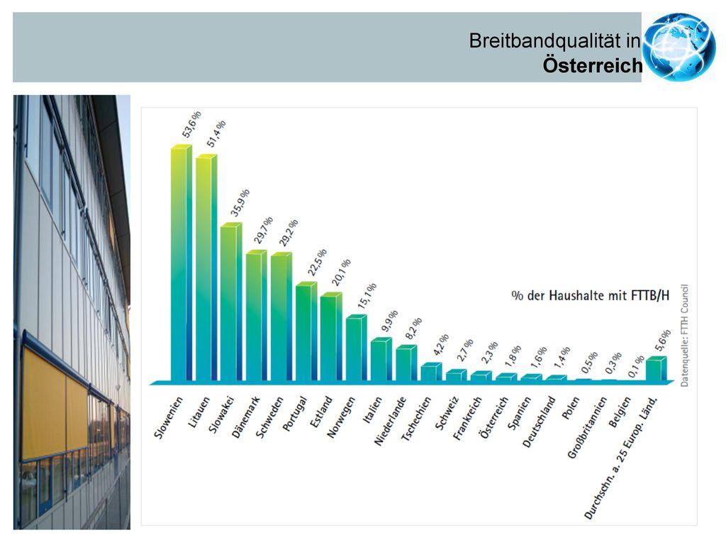 Breitbandqualität in Österreich