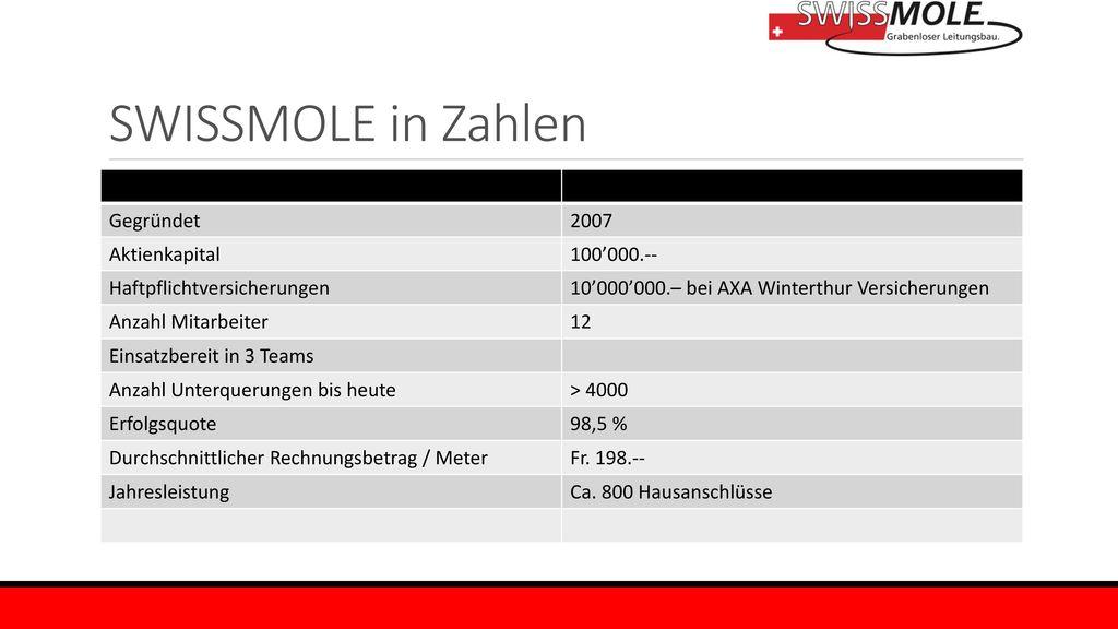 SWISSMOLE in Zahlen Gegründet 2007 Aktienkapital 100'000.--