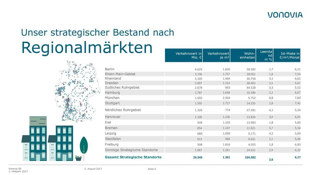 Unser strategischer Bestand nach Regionalmärkten
