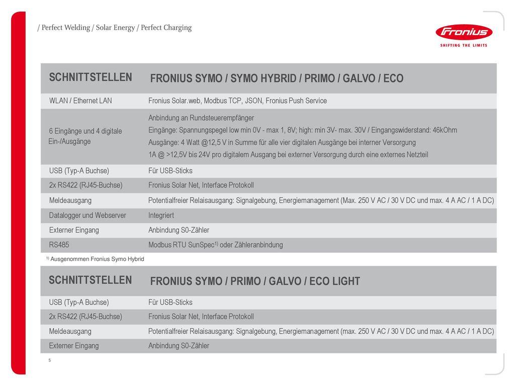 FRONIUS SYMO / SYMO HYBRID / PRIMO / GALVO / ECO