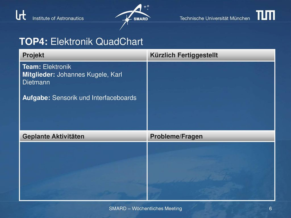 TOP4: Elektronik QuadChart
