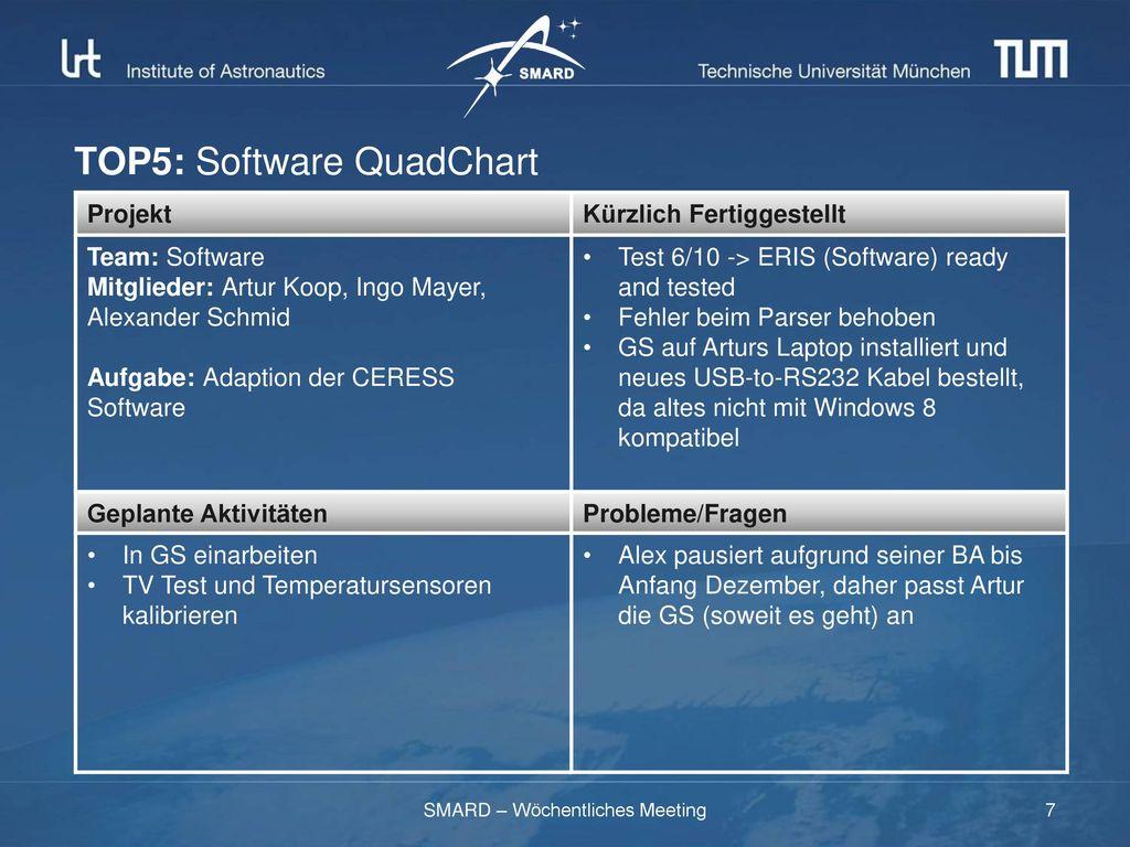 TOP5: Software QuadChart