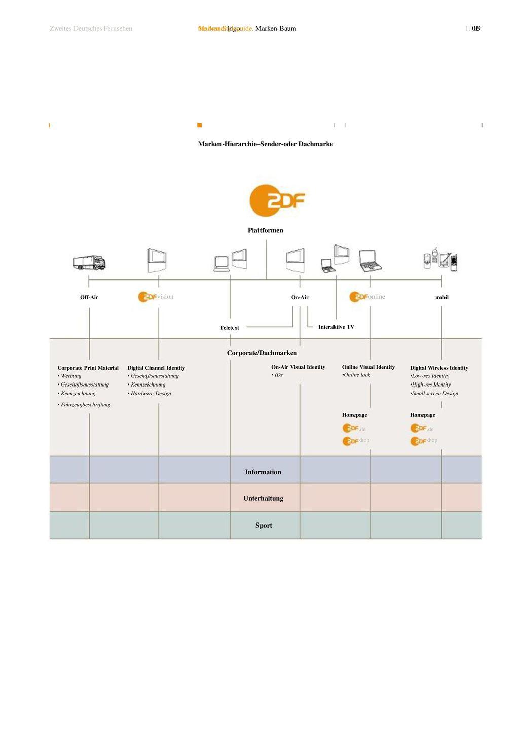Corporate/Dachmarken