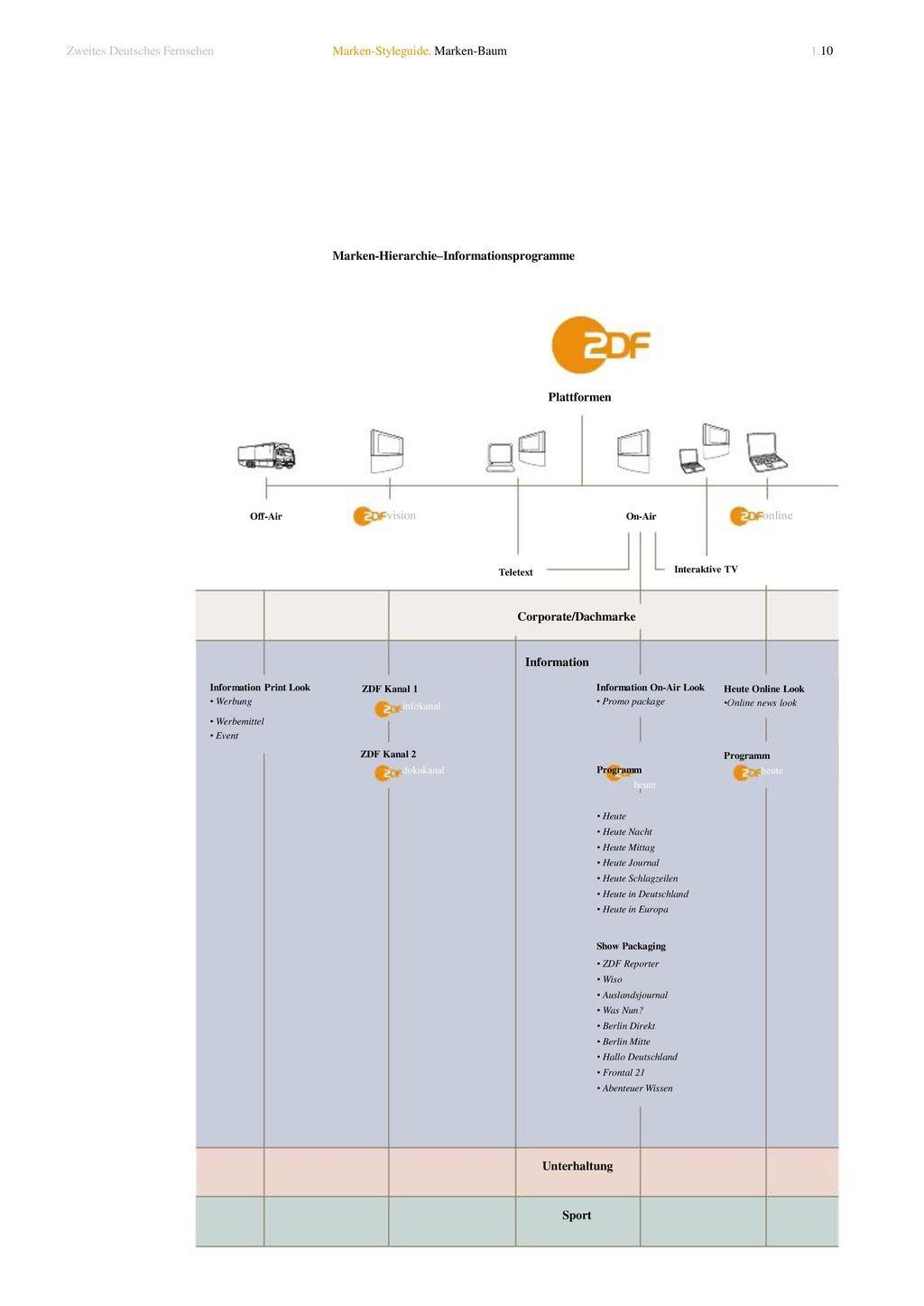 Corporate/Dachmarke Information infokanal dokukanal heute Programm