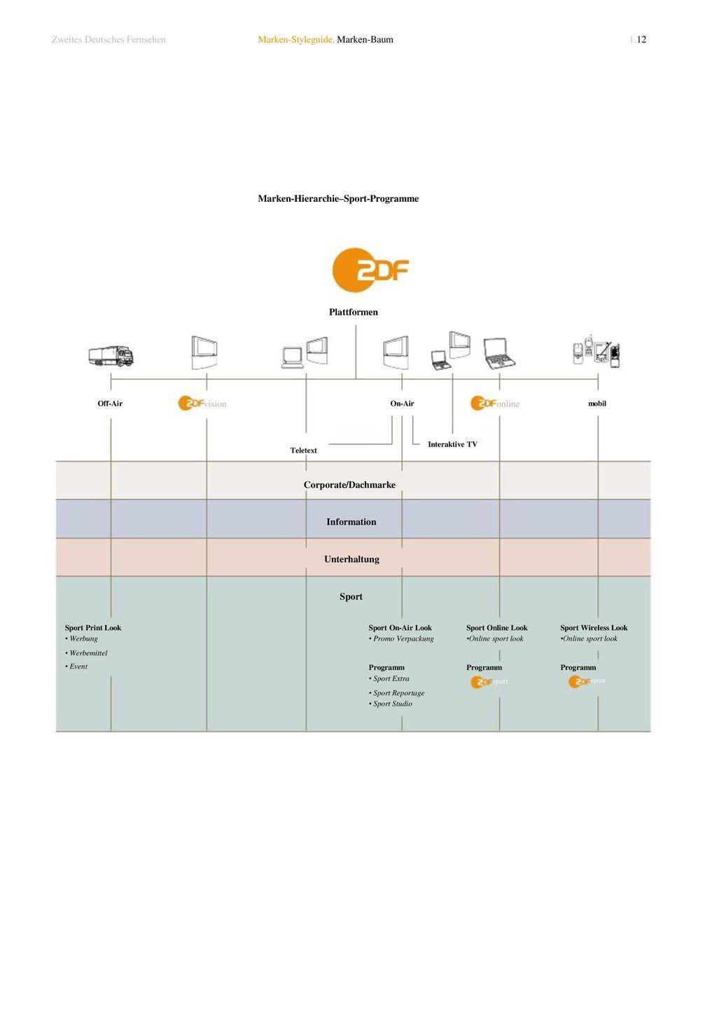 Corporate/Dachmarke Information Unterhaltung Sport sport sport