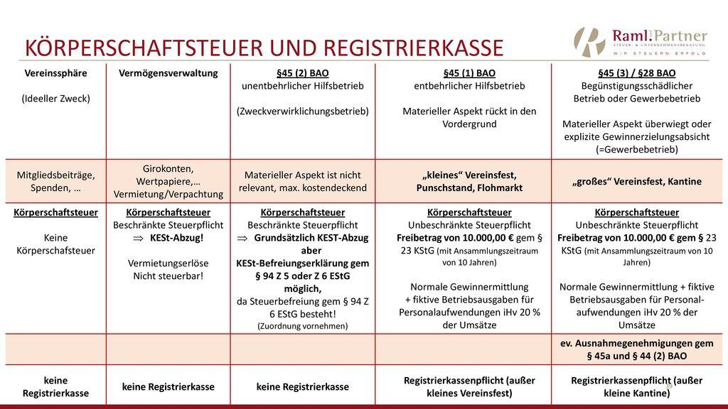 Körperschaftsteuer und Registrierkasse