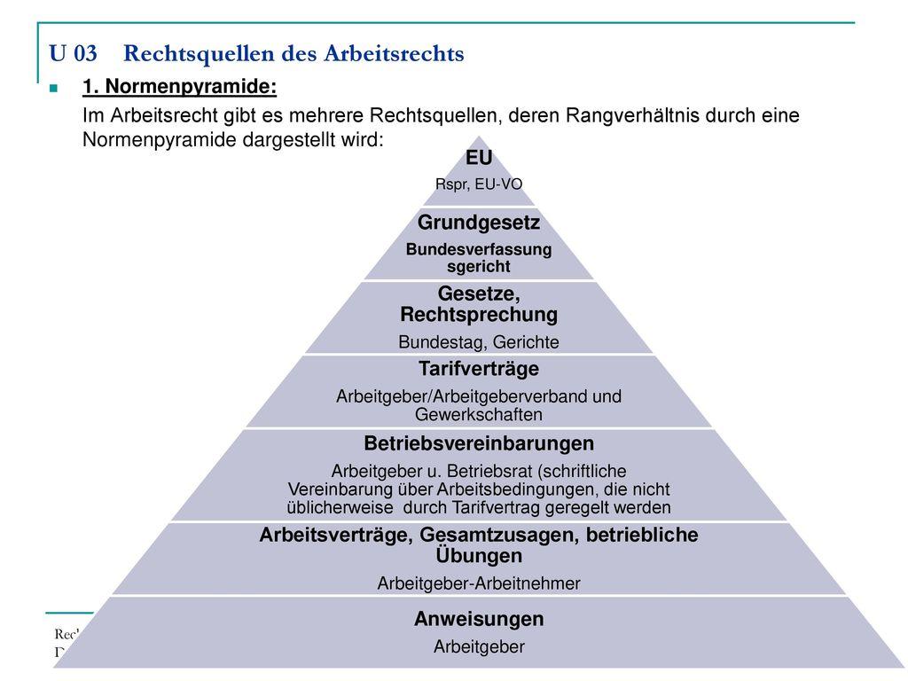 U 03 Rechtsquellen des Arbeitsrechts