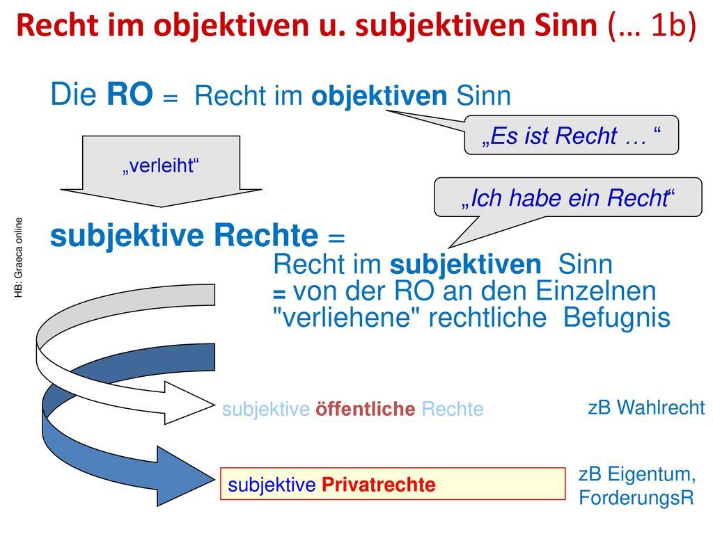 Recht im objektiven u. subjektiven Sinn (… 1b)