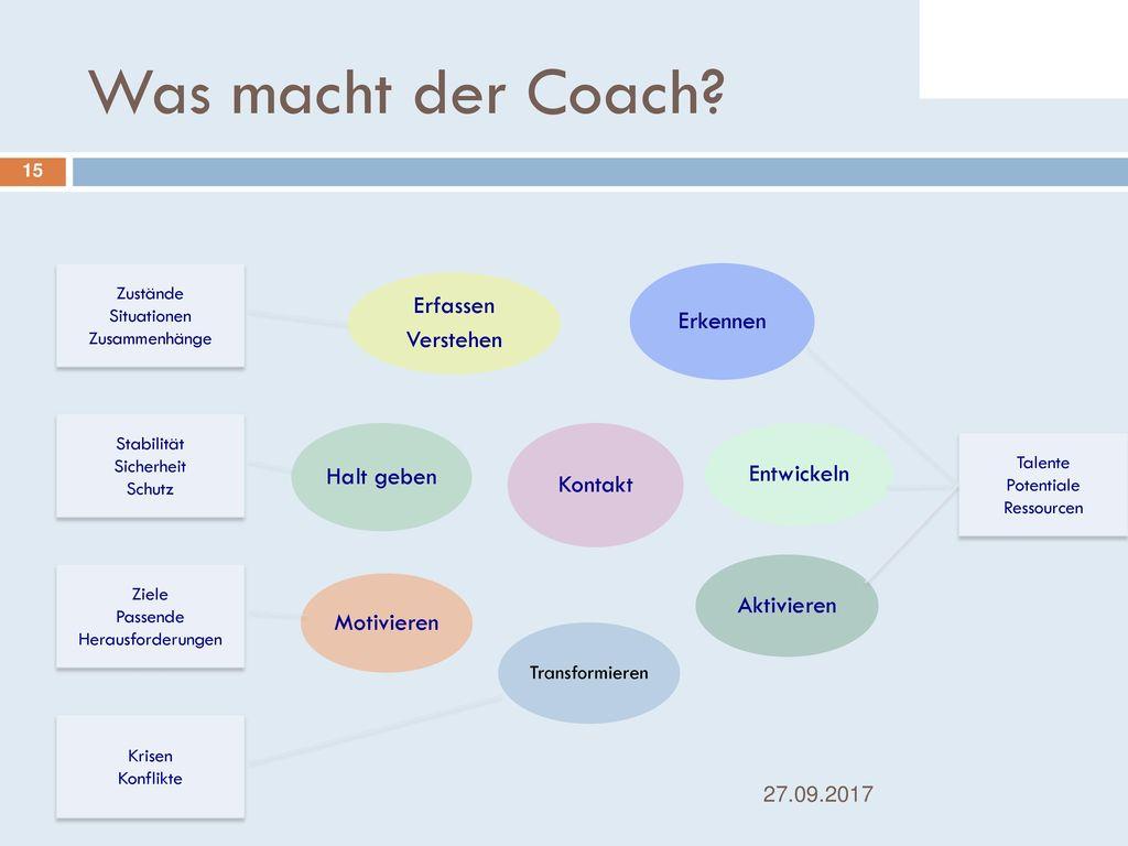 Was macht der Coach Kontakt Erfassen Verstehen Erkennen Entwickeln
