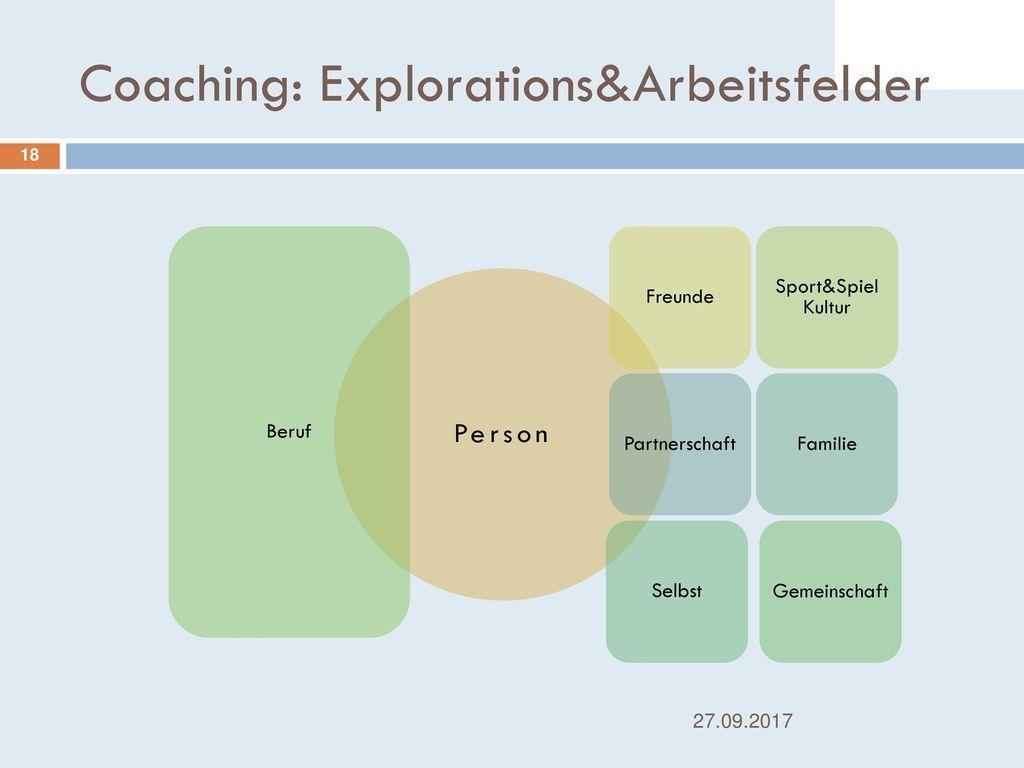 Coaching: Explorations&Arbeitsfelder