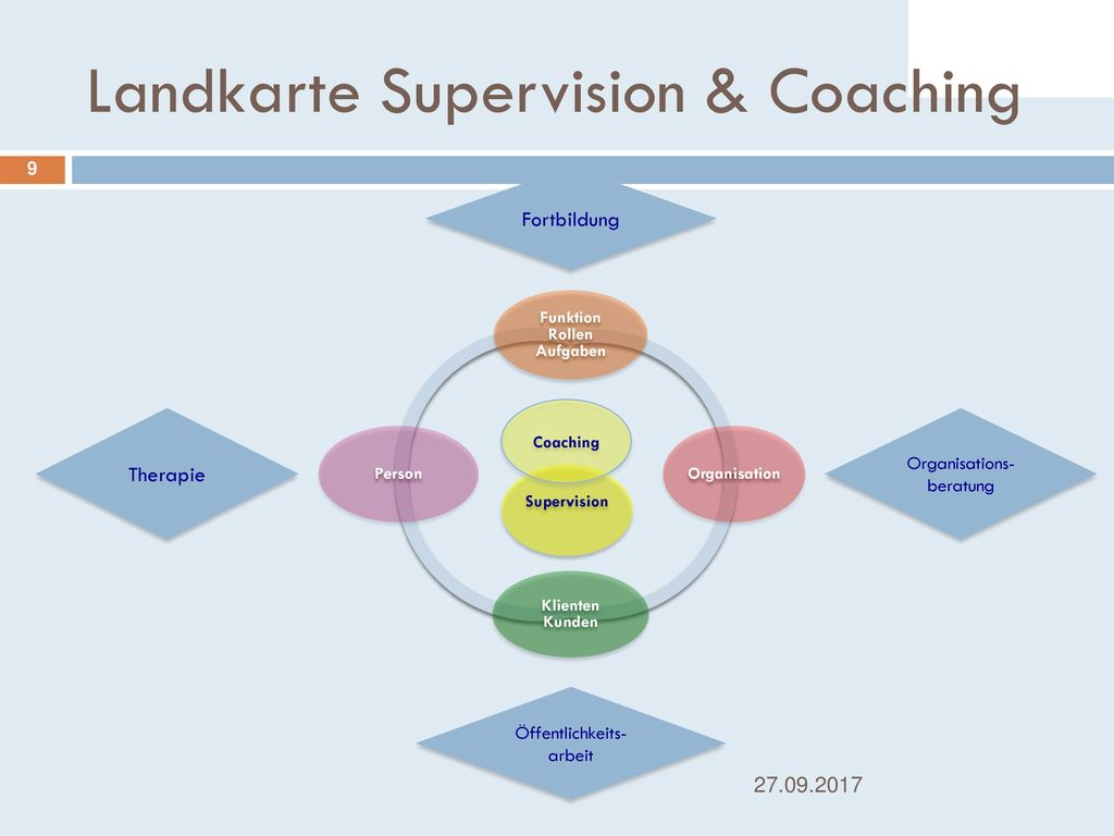 Landkarte Supervision & Coaching