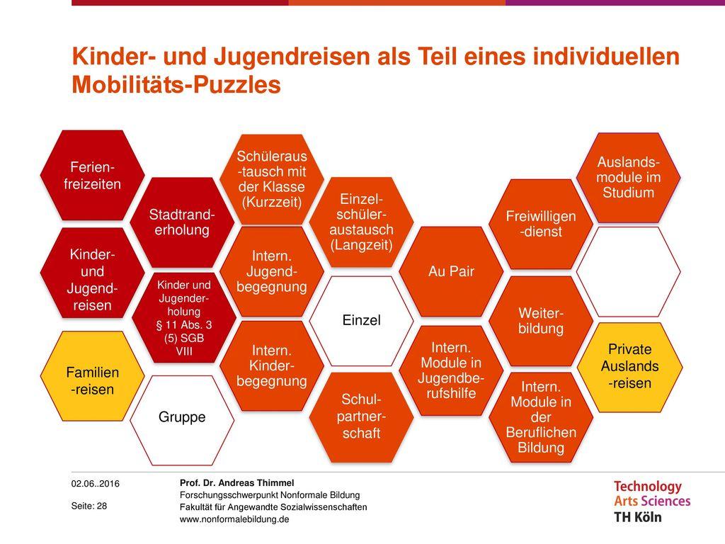 Kinder- und Jugendreisen als Teil eines individuellen Mobilitäts-Puzzles