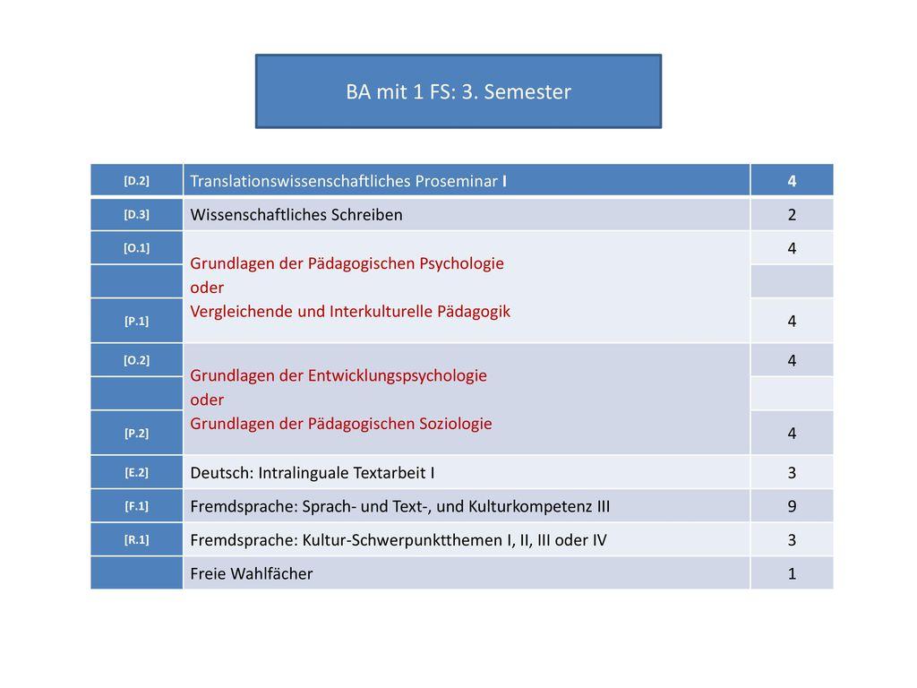 BA mit 1 FS: 3. Semester Translationswissenschaftliches Proseminar I 4