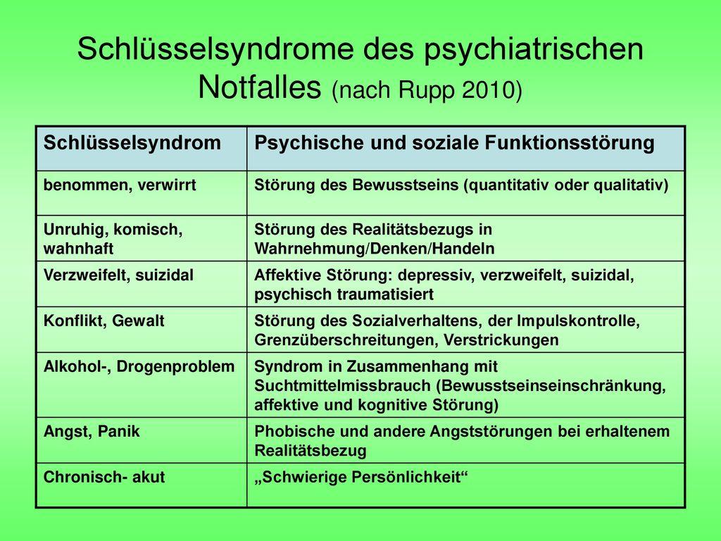 Schlüsselsyndrome des psychiatrischen Notfalles (nach Rupp 2010)
