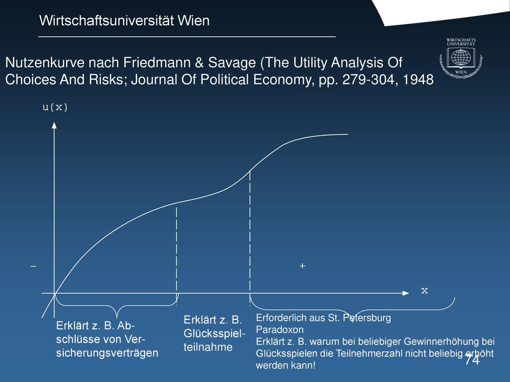 Nutzenkurve nach Friedmann & Savage (The Utility Analysis Of Choices And Risks; Journal Of Political Economy, pp , 1948