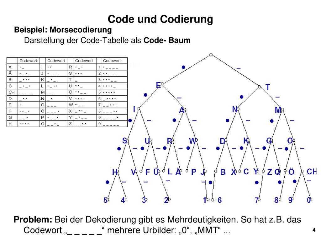 Ausgezeichnet Codierung Zertifizierung Zeitgenössisch - Physiologie ...