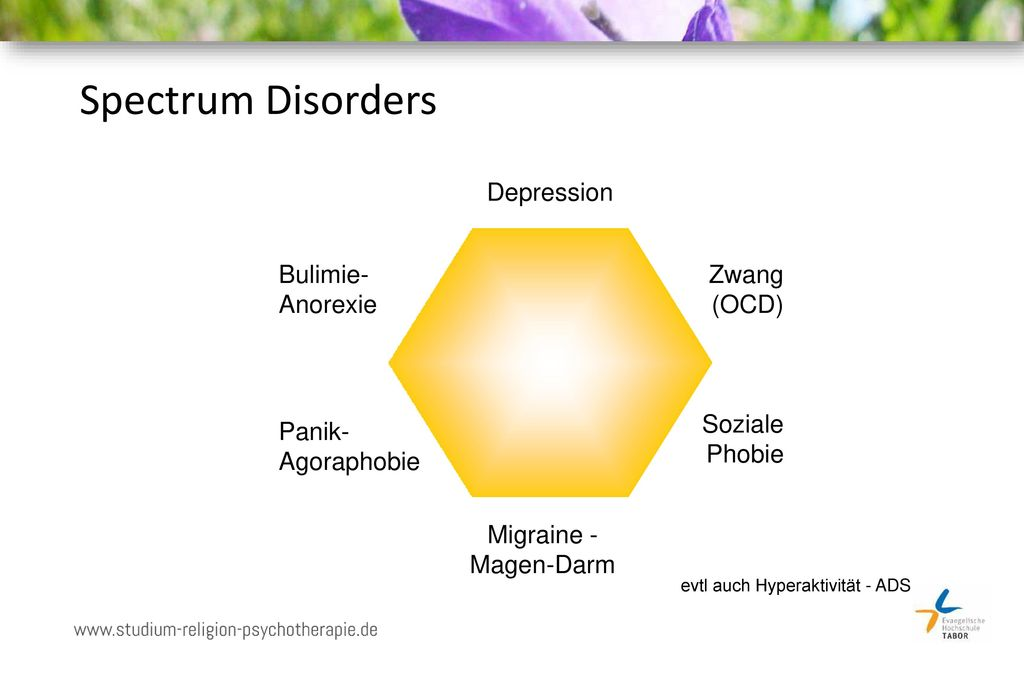 Spectrum Disorders Depression Bulimie- Anorexie Zwang (OCD)