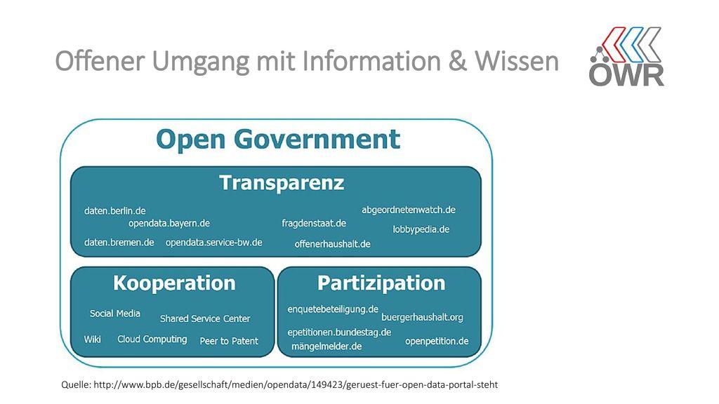 Offener Umgang mit Information & Wissen