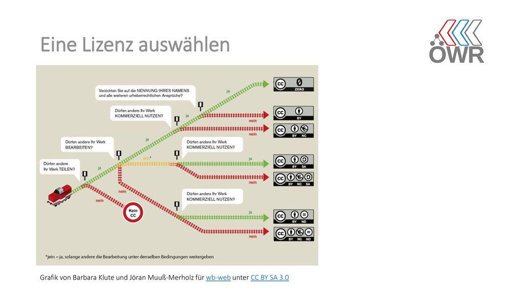 Eine Lizenz auswählen Grafik von Barbara Klute und Jöran Muuß-Merholz für wb-web unter CC BY SA 3.0