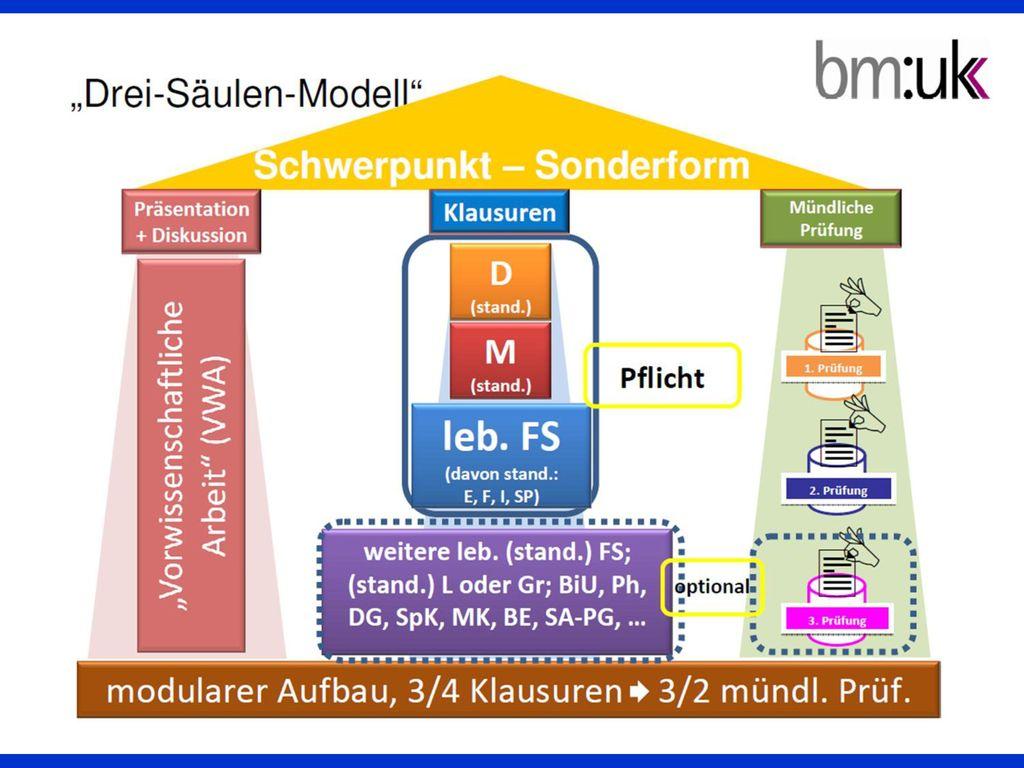 Zur Erinnerung … KPH Wien – Kompetenz – Multiplikator/inn/en