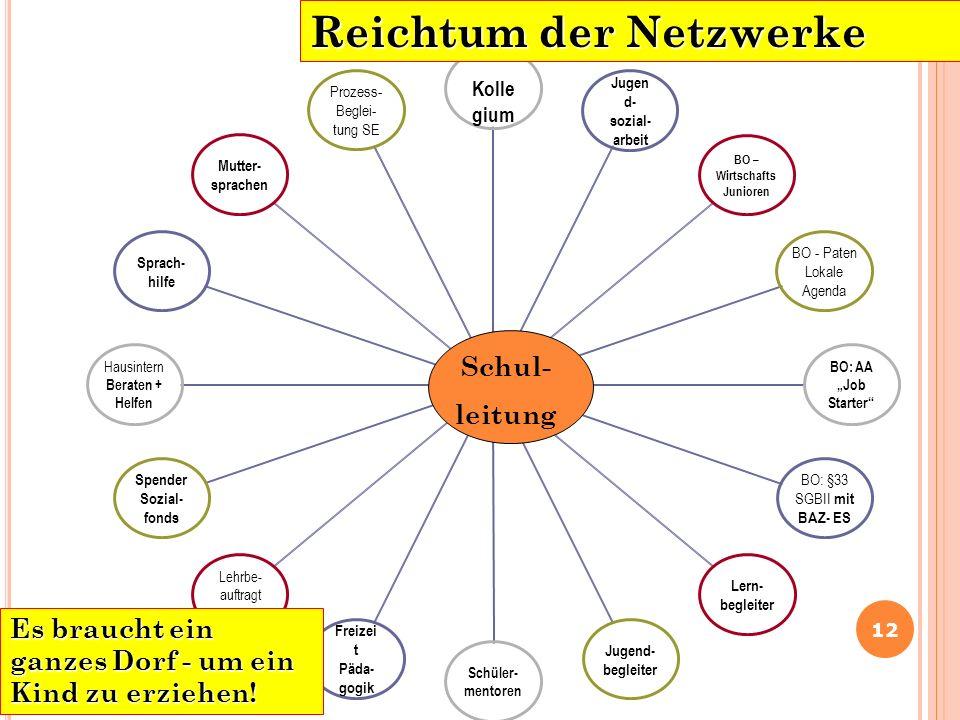 Reichtum der Netzwerke
