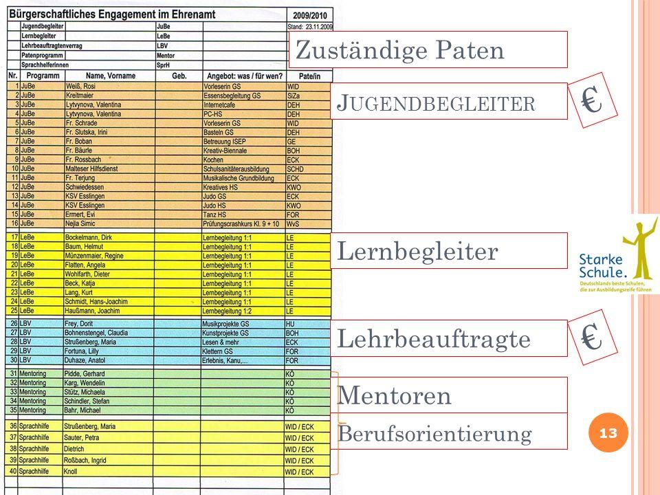 € € Zuständige Paten Lernbegleiter Lehrbeauftragte Mentoren