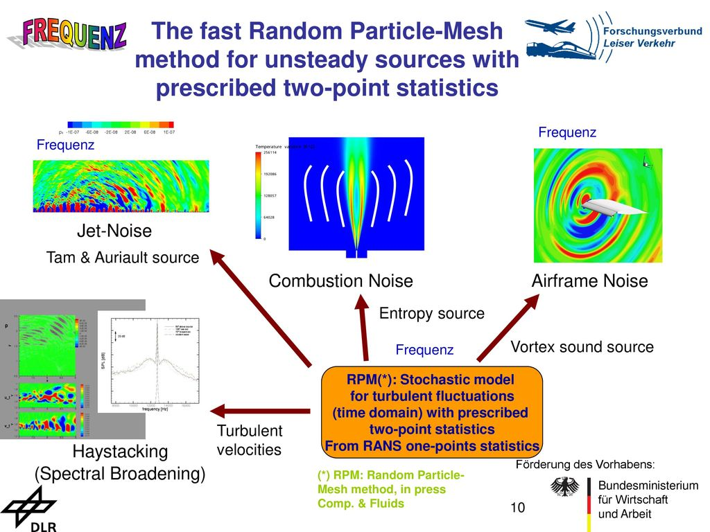 The fast Random Particle-Mesh method for unsteady sources with prescribed two-point statistics