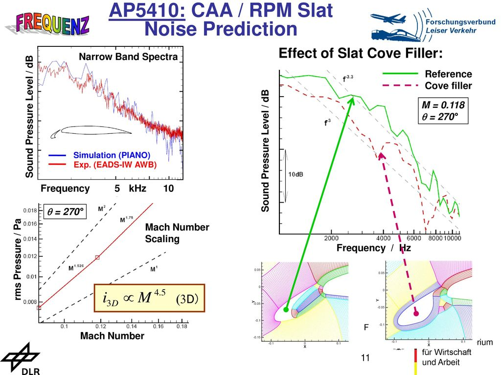 AP5410: CAA / RPM Slat Noise Prediction