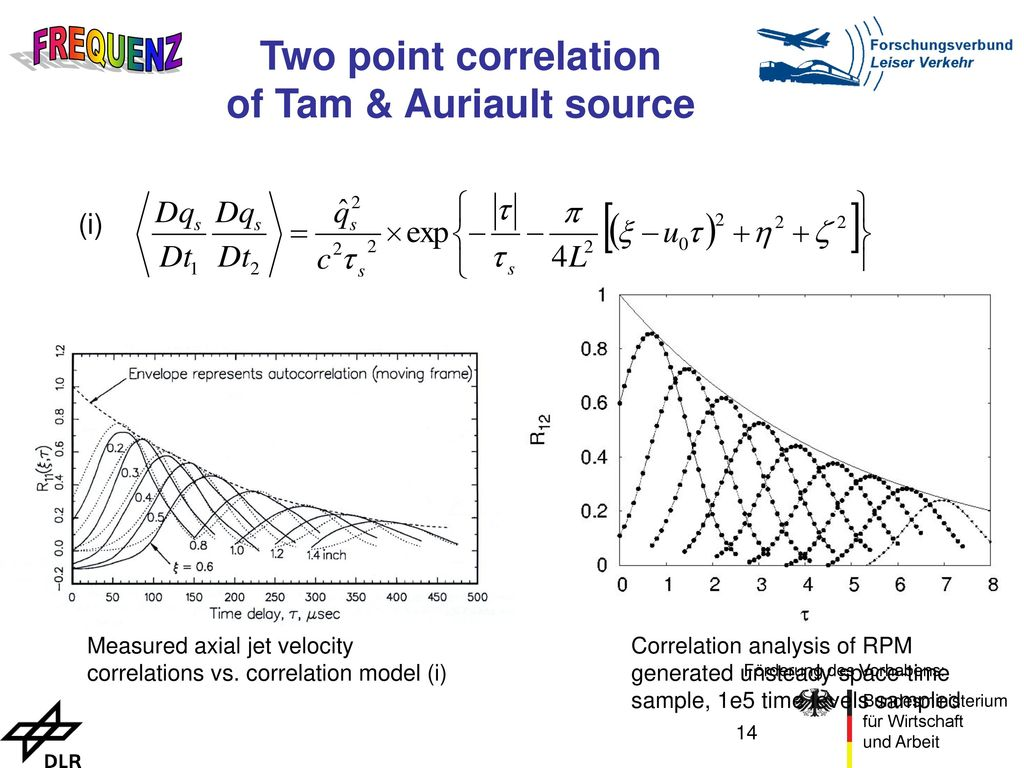 Two point correlation of Tam & Auriault source