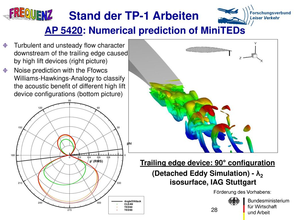 Stand der TP-1 Arbeiten AP 5420: Numerical prediction of MiniTEDs
