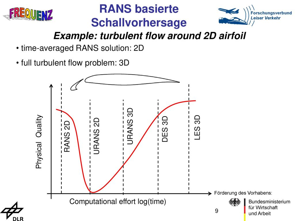 Example: turbulent flow around 2D airfoil