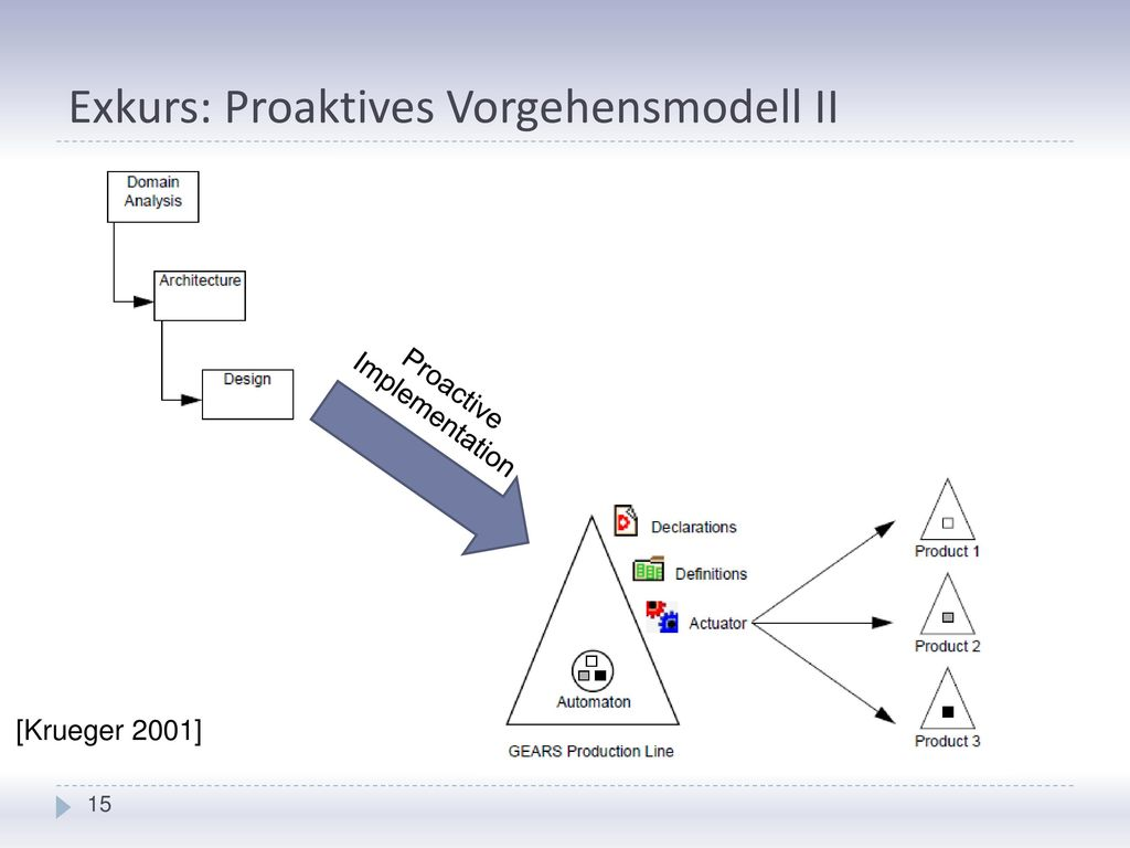 Exkurs: Proaktives Vorgehensmodell II