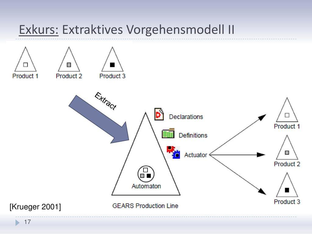 Exkurs: Extraktives Vorgehensmodell II