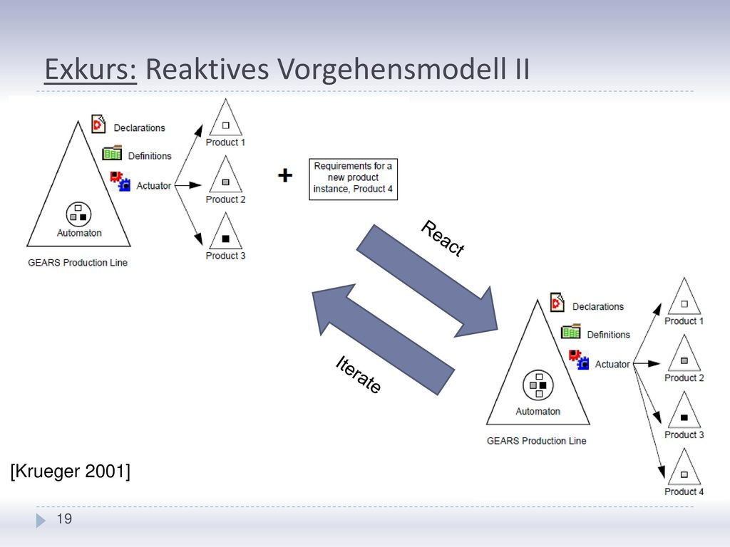 Exkurs: Reaktives Vorgehensmodell II
