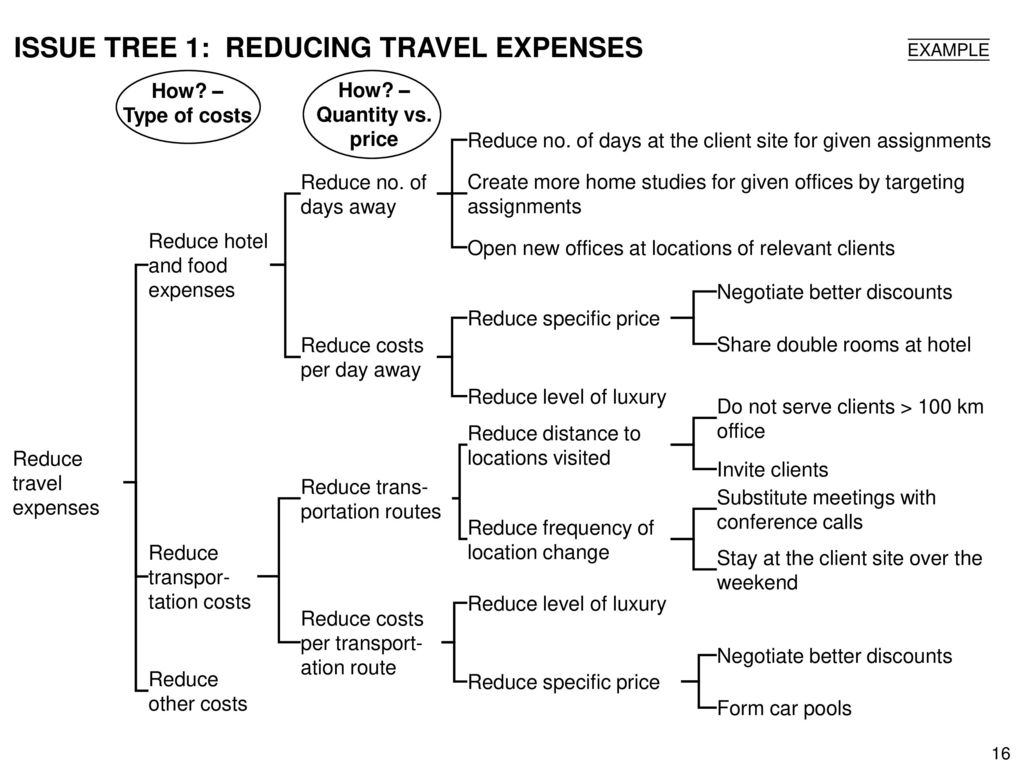 ISSUE TREE 1: REDUCING TRAVEL EXPENSES