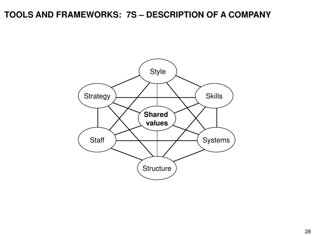 TOOLS AND FRAMEWORKS: 7S – DESCRIPTION OF A COMPANY